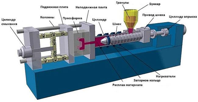 Схема оборудования для отливки пластиковых изделий